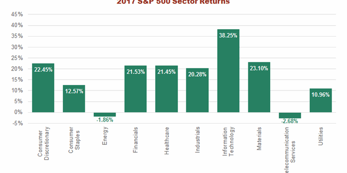 Blog How Did Equities End 2017 Chart2
