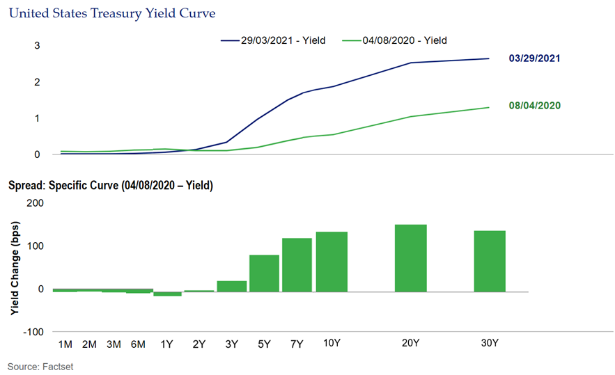 SMA Blog Fixed Income Returns US Treasury Yield Curve