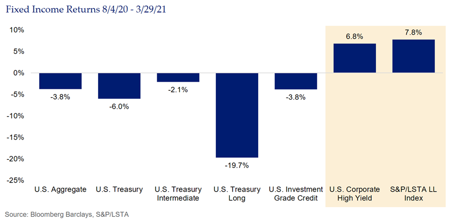 SMA Blog Fixed Income Returns Fig1